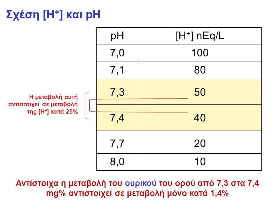 Σχέση [Η+] και pH pH [H+] nEq/L 7,0 100 7,1 80 7,3 50 7,4 40 7,7 20